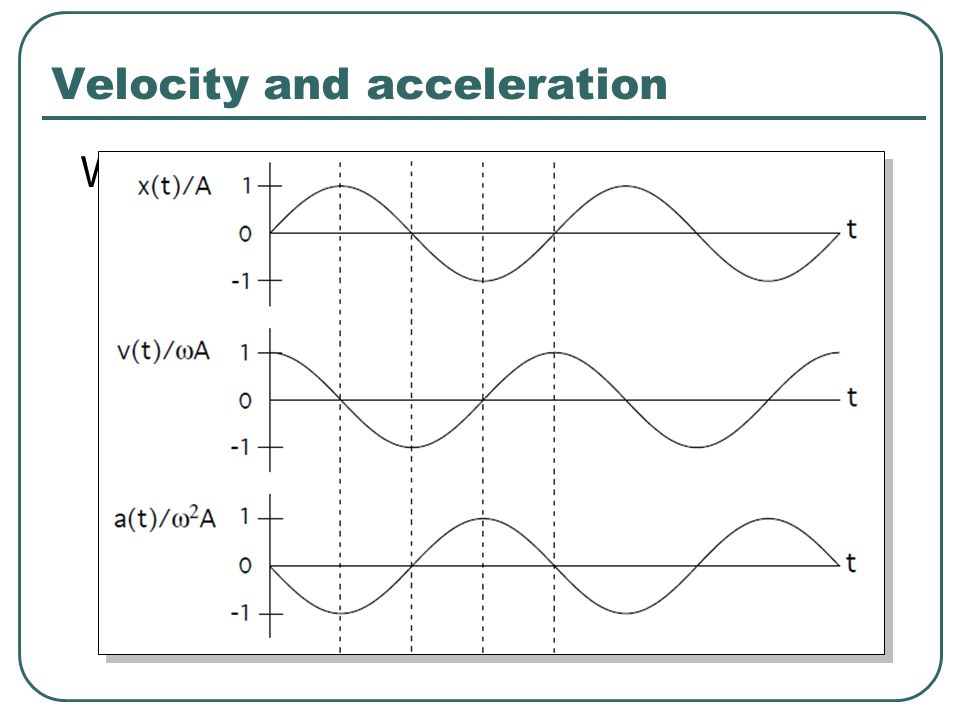 Velocity and acceleration We can differentiate our expression to find velocity and acceleration