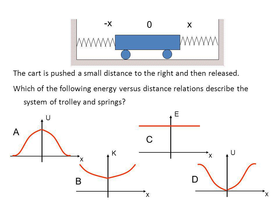 The cart is pushed a small distance to the right and then released. Which of the following energy versus distance relations describe the system of tro