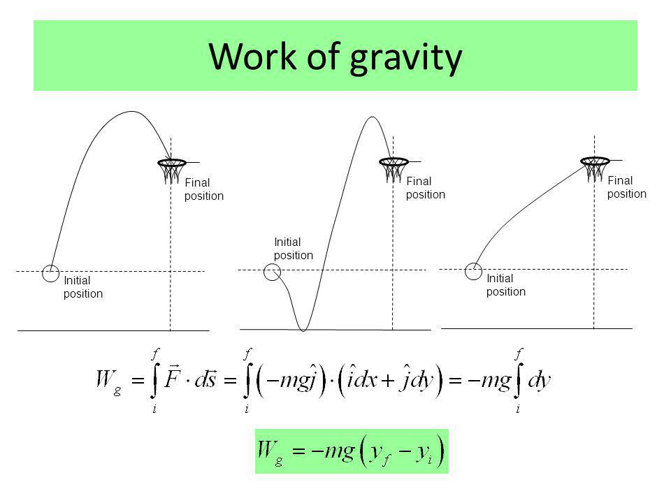 Work of gravity Initial position Final position Initial position Final position Initial position Final position