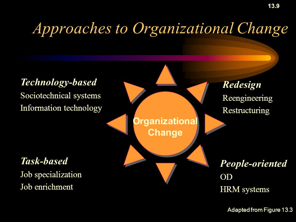 Four Approaches to Organizational Change -Technology based approach -Redesign approach -Task based approach -People-oriented approach