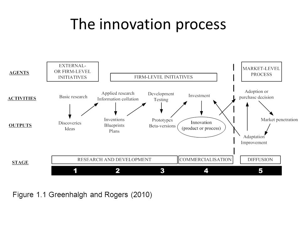 The innovation process Figure 1.1 Greenhalgh and Rogers (2010)