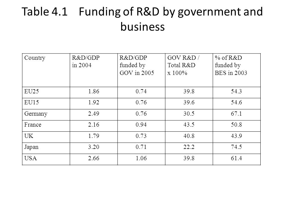 Table 4.2 The conduct of R&D by business, government and universities in 2003 CountryR&D/GDP conducted by BES R&D/GDP conducted by GOV R&D/GDP conducted by HES Sum of columns 1 to 3 Total R&D/GDP EU251.220.250.411.881.90 EU151.260.250.421.931.95 Germany1.760.340.432.532.52 France1.370.360.422.152.18 UK1.240.180.401.821.88 Japan2.400.300.443.143.20 USA1.860.330.372.562.67