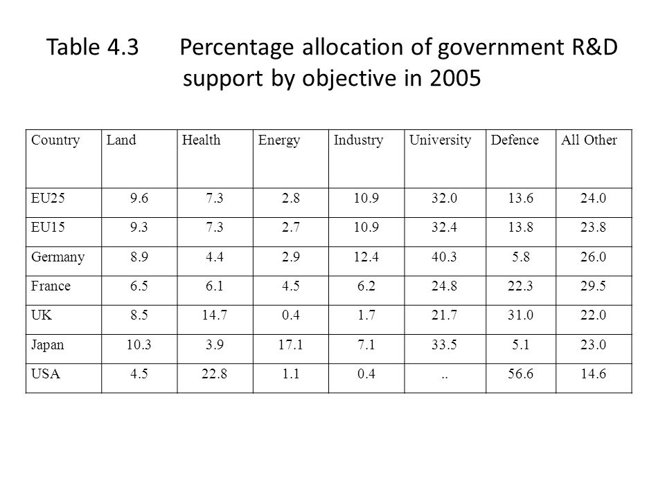 The Government-University Axis Knowledge is a public good (non-rival), hence market mechanism alone cannot generate optimal amount – Government funding of university research, and government research labs, are main solutions in modern economies – Discussion of historical origins (including your own university/college role in science) – Funding mechanisms – is there an optimal one?