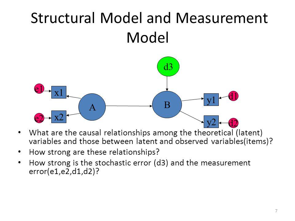 Moderation Full or partial mediation Soical mechanismus as mediation (Opp 2010, Hedström 2010)