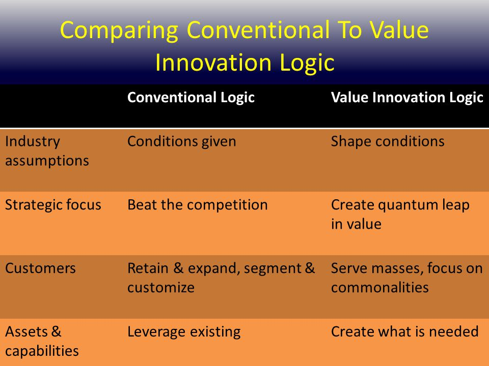 Comparing Conventional To Value Innovation Logic Conventional LogicValue Innovation Logic Industry assumptions Conditions givenShape conditions Strate