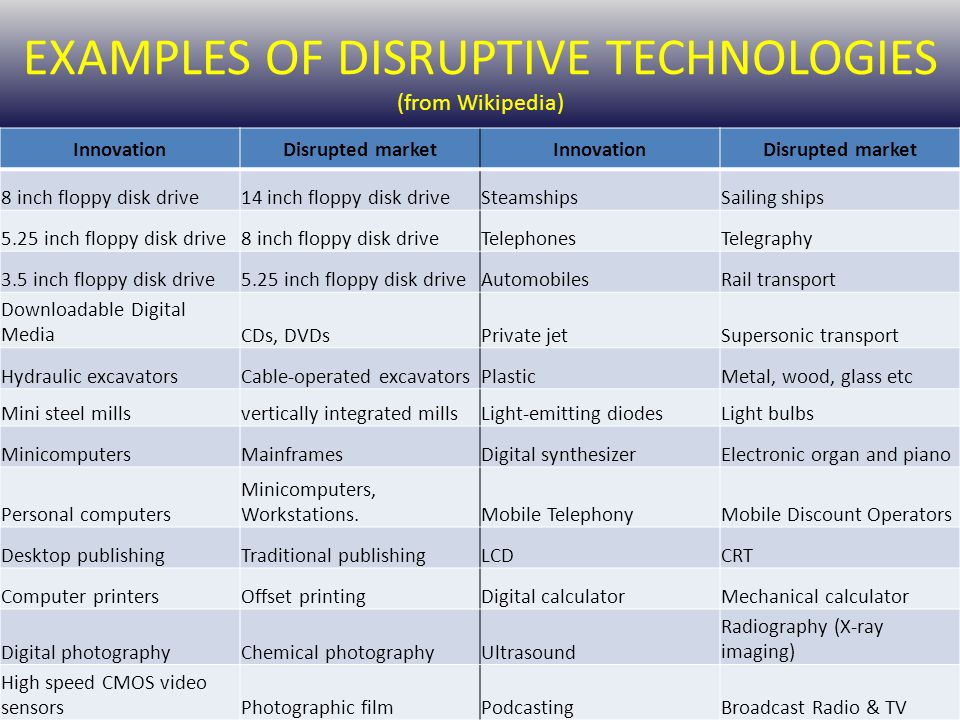 EXAMPLES OF DISRUPTIVE TECHNOLOGIES (from Wikipedia) InnovationDisrupted marketInnovationDisrupted market 8 inch floppy disk drive14 inch floppy disk driveSteamshipsSailing ships 5.25 inch floppy disk drive8 inch floppy disk driveTelephonesTelegraphy 3.5 inch floppy disk drive5.25 inch floppy disk driveAutomobilesRail transport Downloadable Digital MediaCDs, DVDsPrivate jetSupersonic transport Hydraulic excavatorsCable-operated excavatorsPlasticMetal, wood, glass etc Mini steel millsvertically integrated millsLight-emitting diodesLight bulbs MinicomputersMainframesDigital synthesizerElectronic organ and piano Personal computers Minicomputers, Workstations.Mobile TelephonyMobile Discount Operators Desktop publishingTraditional publishingLCDCRT Computer printersOffset printingDigital calculatorMechanical calculator Digital photographyChemical photographyUltrasound Radiography (X-ray imaging) High speed CMOS video sensorsPhotographic filmPodcastingBroadcast Radio & TV