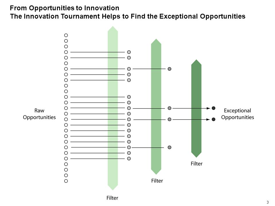 3 From Opportunities to Innovation The Innovation Tournament Helps to Find the Exceptional Opportunities