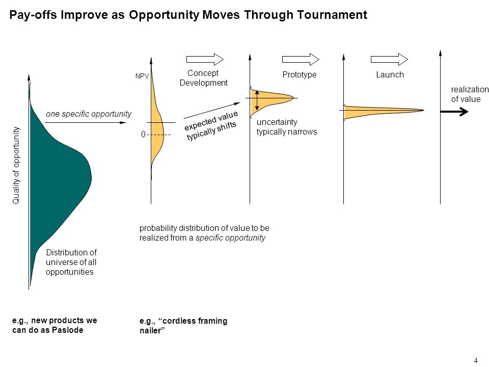 4 Pay-offs Improve as Opportunity Moves Through Tournament Quality of opportunity Distribution of universe of all opportunities realization of value one specific opportunity probability distribution of value to be realized from a specific opportunity Launch Concept Development Prototype expected value typically shifts uncertainty typically narrows 0 NPV e.g., new products we can do as Paslode e.g., cordless framing nailer