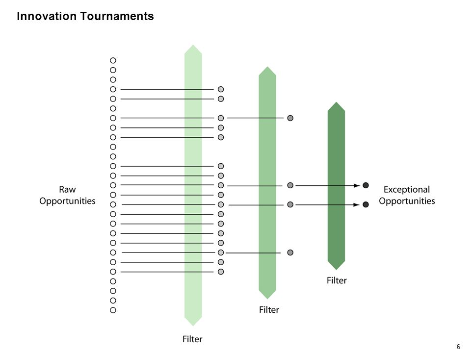 6 Innovation Tournaments