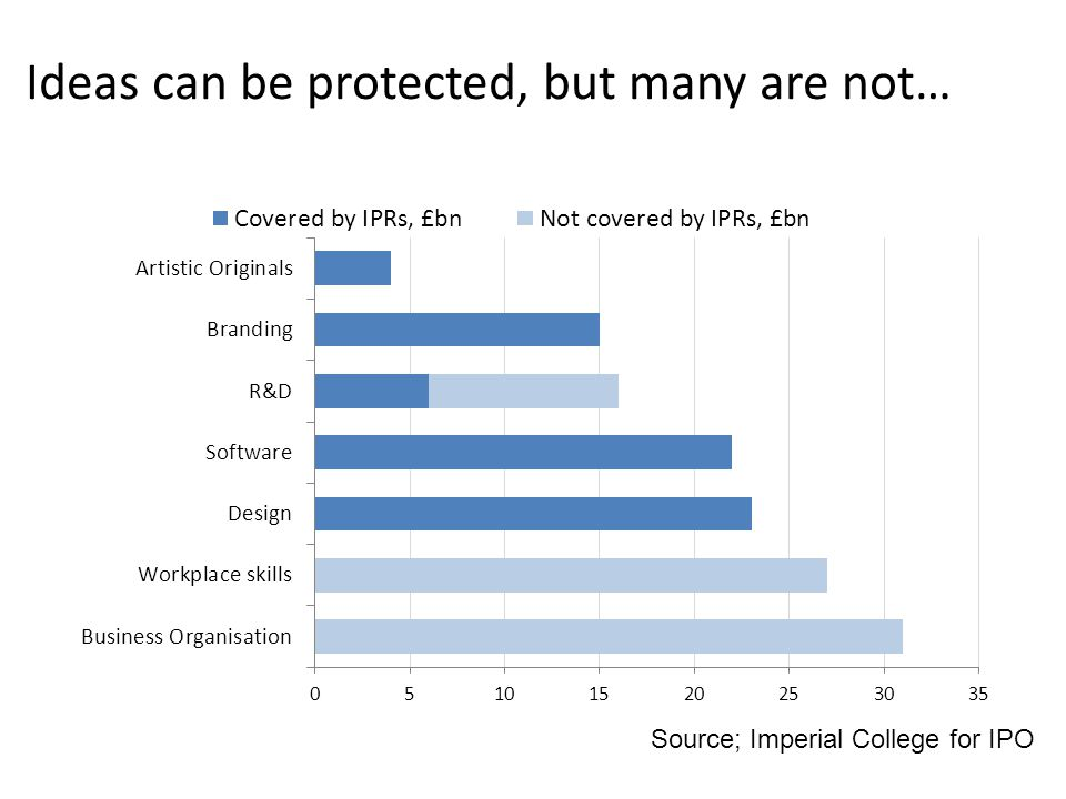 Ideas can be protected, but many are not… Source; Imperial College for IPO