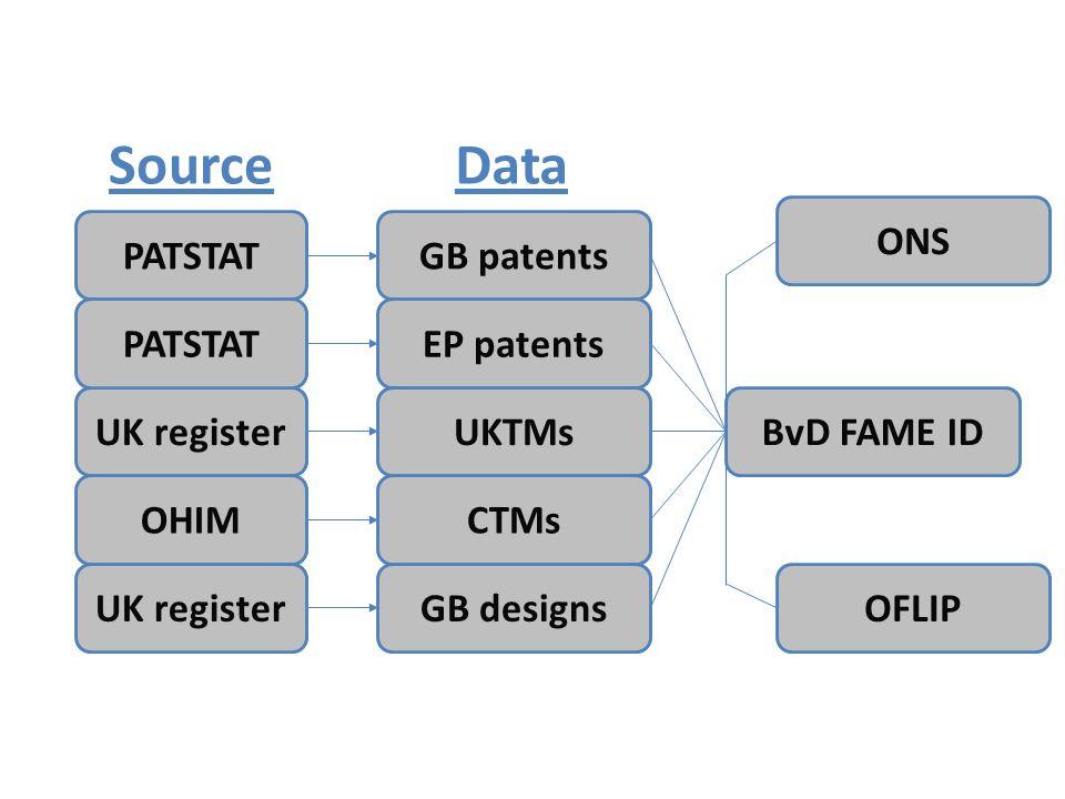 GB patents EP patents UKTMs CTMs GB designs BvD FAME ID DataSource PATSTAT UK register PATSTAT OHIM UK registerOFLIP ONS