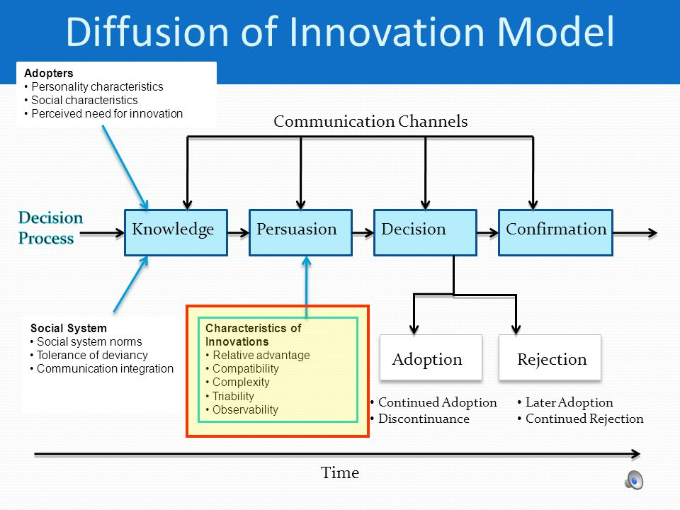 Diffusion of Innovation Model Knowledge PersuasionDecisionConfirmation Communication Channels AdoptionRejection Adopters Personality characteristics S