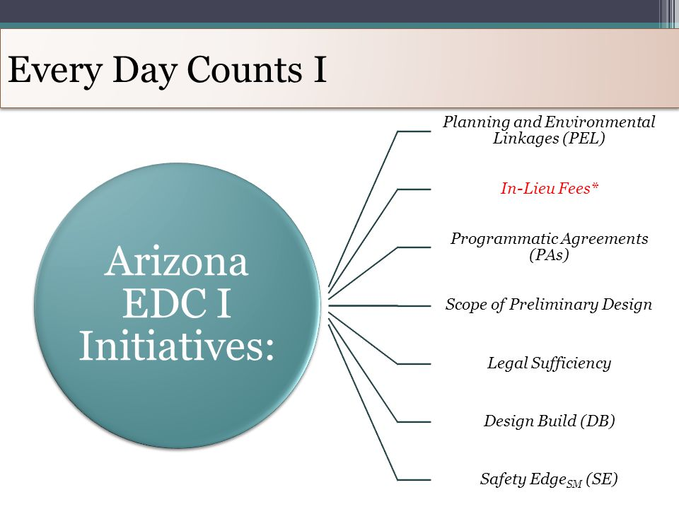 Every Day Counts I Arizona EDC I Initiatives: Planning and Environmental Linkages (PEL) In-Lieu Fees* Programmatic Agreements (PAs) Scope of Prelimina