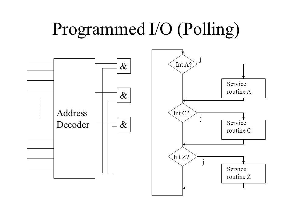Programmed I/O (Polling) Address Decoder & & & Int A.