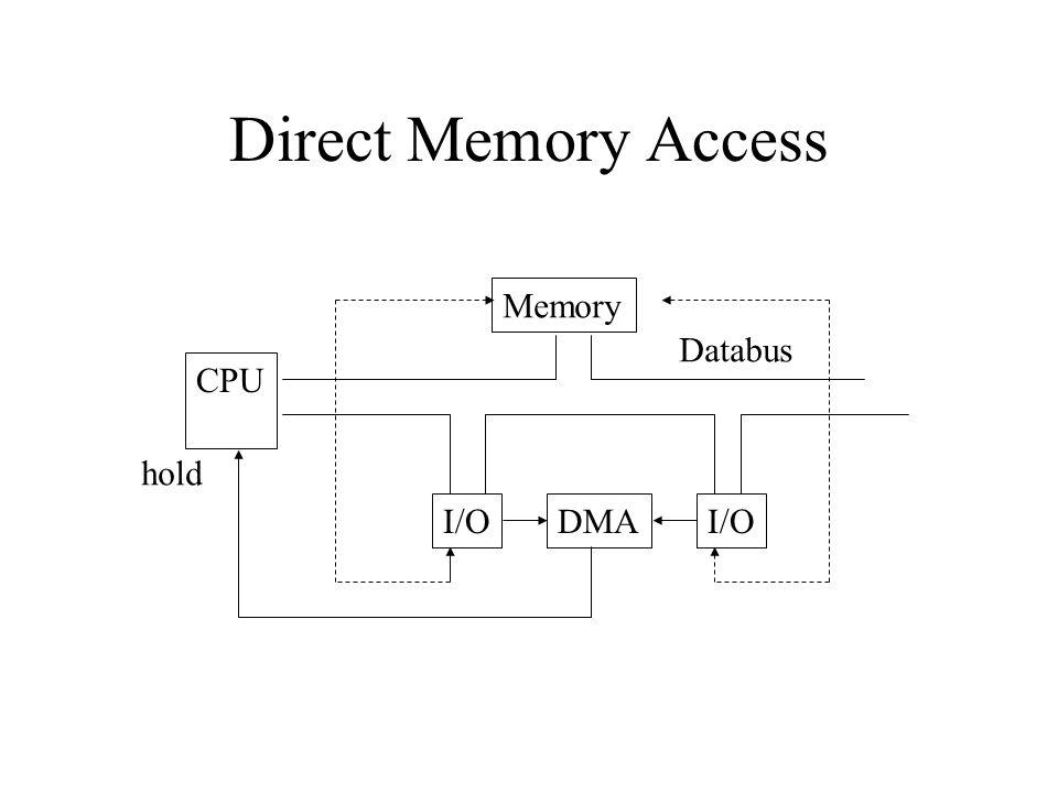 Direct Memory Access Memory CPU I/O Databus DMA hold