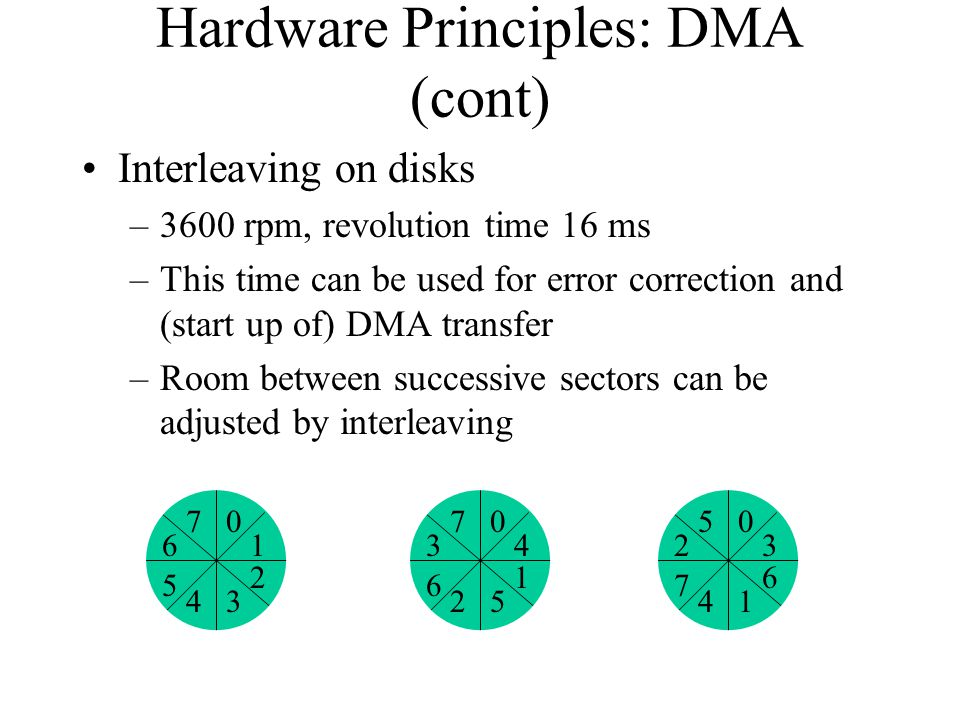 Hardware Principles: DMA (cont) Interleaving on disks –3600 rpm, revolution time 16 ms –This time can be used for error correction and (start up of) D