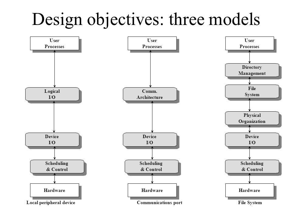 Design objectives: three models Local peripheral device Scheduling & Control Device I/O Scheduling & Control Scheduling & Control Communications portF
