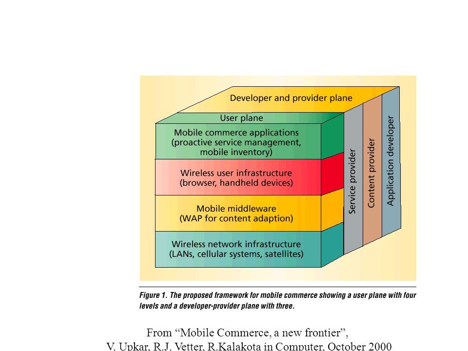 From Mobile Commerce, a new frontier , V. Upkar, R.J. Vetter, R.Kalakota in Computer, October 2000