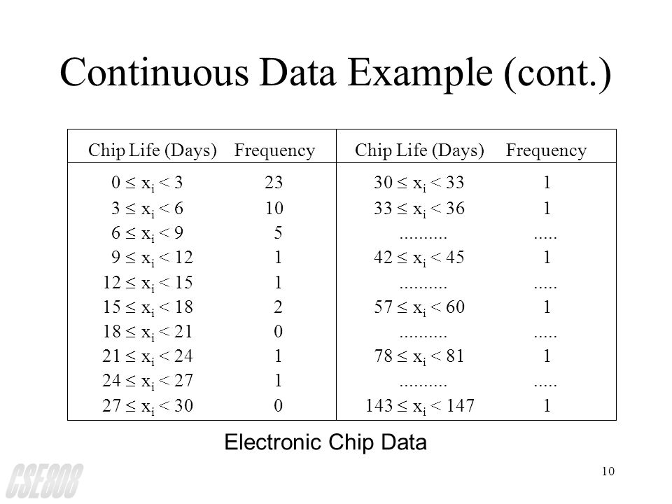 10 Continuous Data Example (cont.) Chip Life (Days) Frequency 0  x i < 323 30  x i < 33 1 3  x i < 610 33  x i < 36 1 6  x i < 9 5...............
