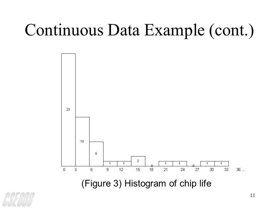 11 Continuous Data Example (cont.) (Figure 3) Histogram of chip life