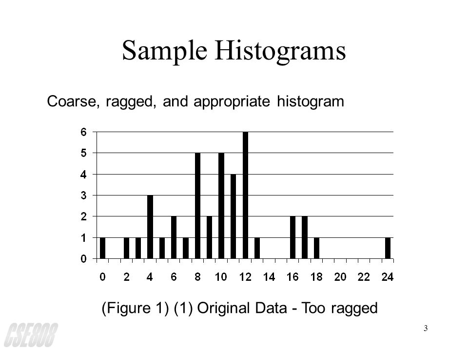 4 Sample Histograms (cont.) (Figure 1) (2) Combining adjacent cells - too coarse Coarse, ragged, and appropriate histogram