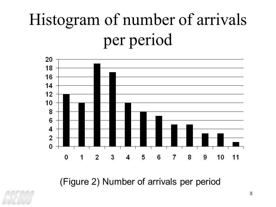 8 Histogram of number of arrivals per period (Figure 2) Number of arrivals per period