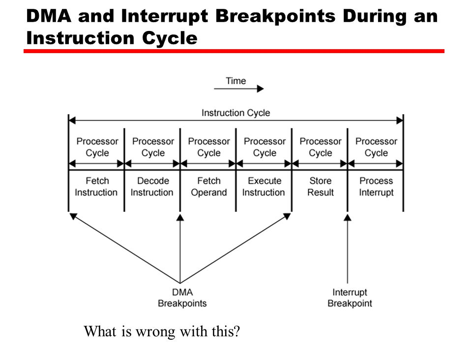 DMA and Interrupt Breakpoints During an Instruction Cycle What is wrong with this?