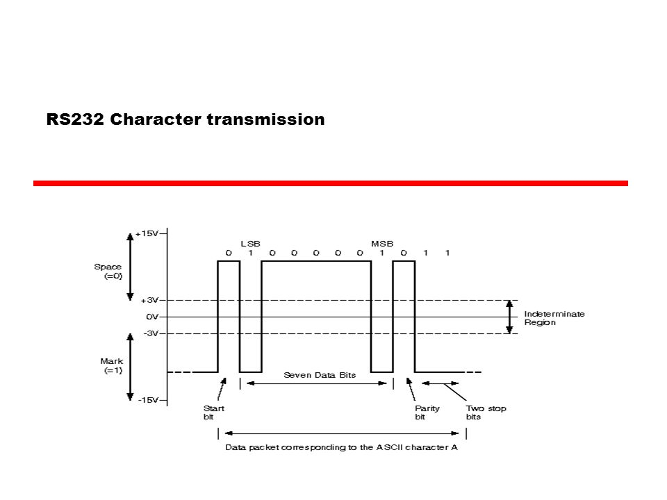 RS232 Character transmission