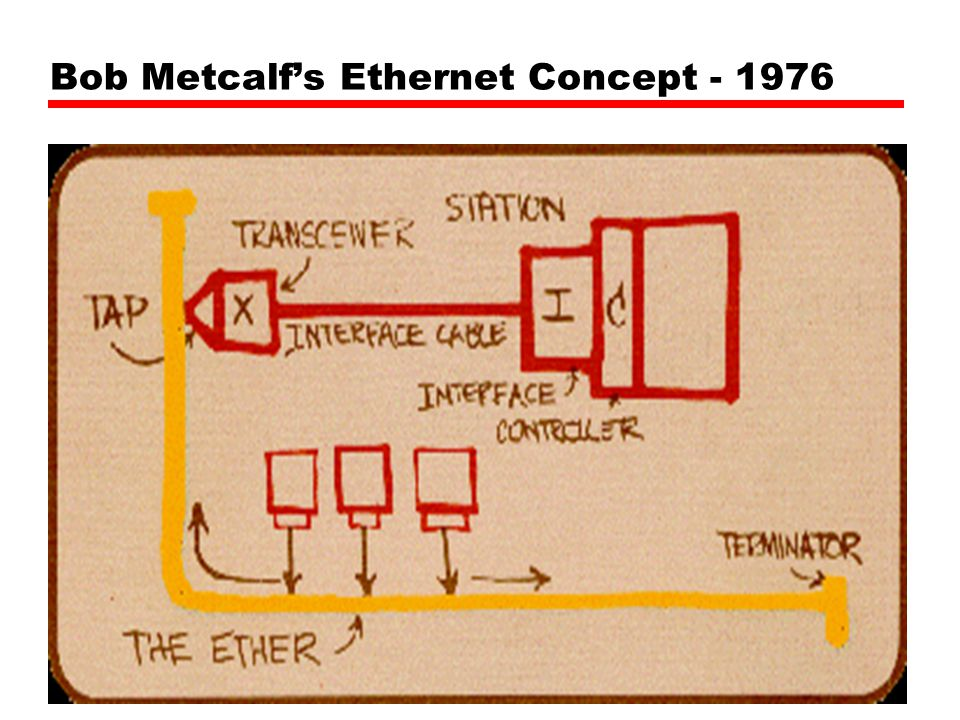 Bob Metcalf's Ethernet Concept - 1976