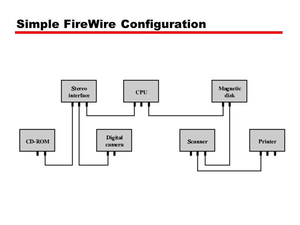 Simple FireWire Configuration