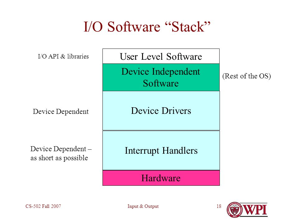 Input & OutputCS-502 Fall I/O Software Stack User Level Software Device Independent Software Device Drivers Interrupt Handlers Hardware I/O API & libraries Device Dependent Device Dependent – as short as possible (Rest of the OS)