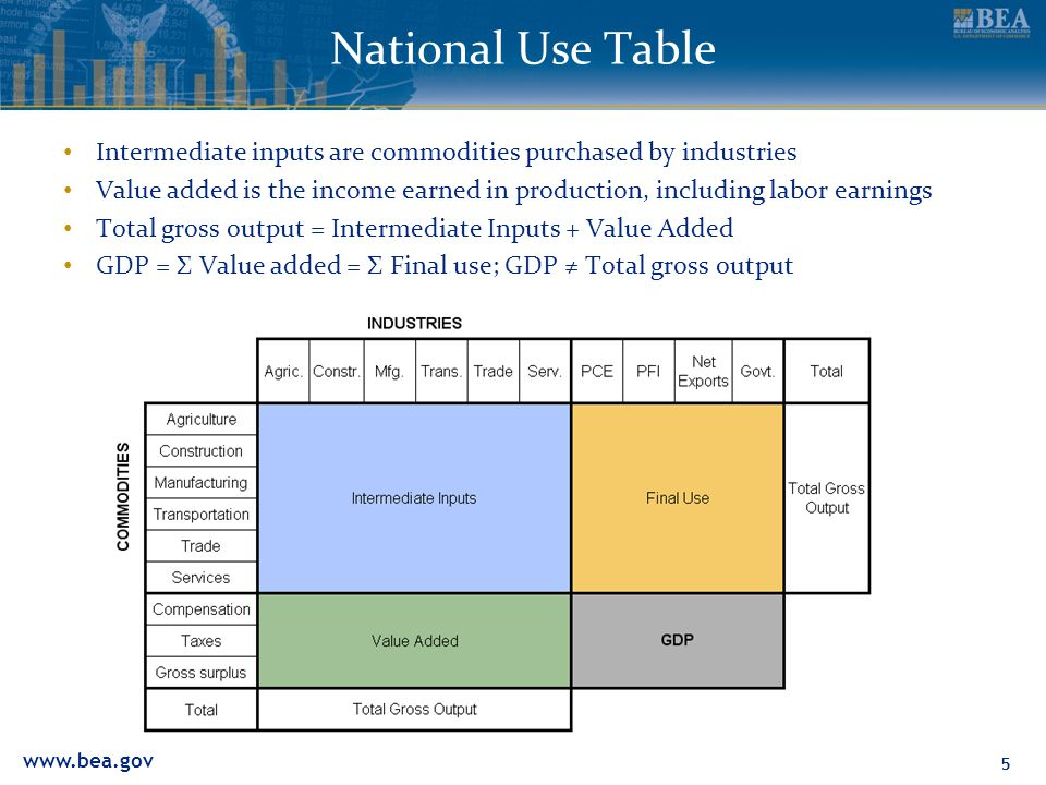 Intermediate inputs are commodities purchased by industries Value added is the income earned in production, including labor earnings Total gross output = Intermediate Inputs + Value Added GDP = Σ Value added = Σ Final use; GDP ≠ Total gross output 55 National Use Table