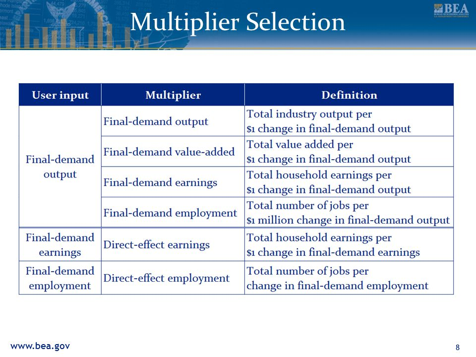 88 Multiplier Selection