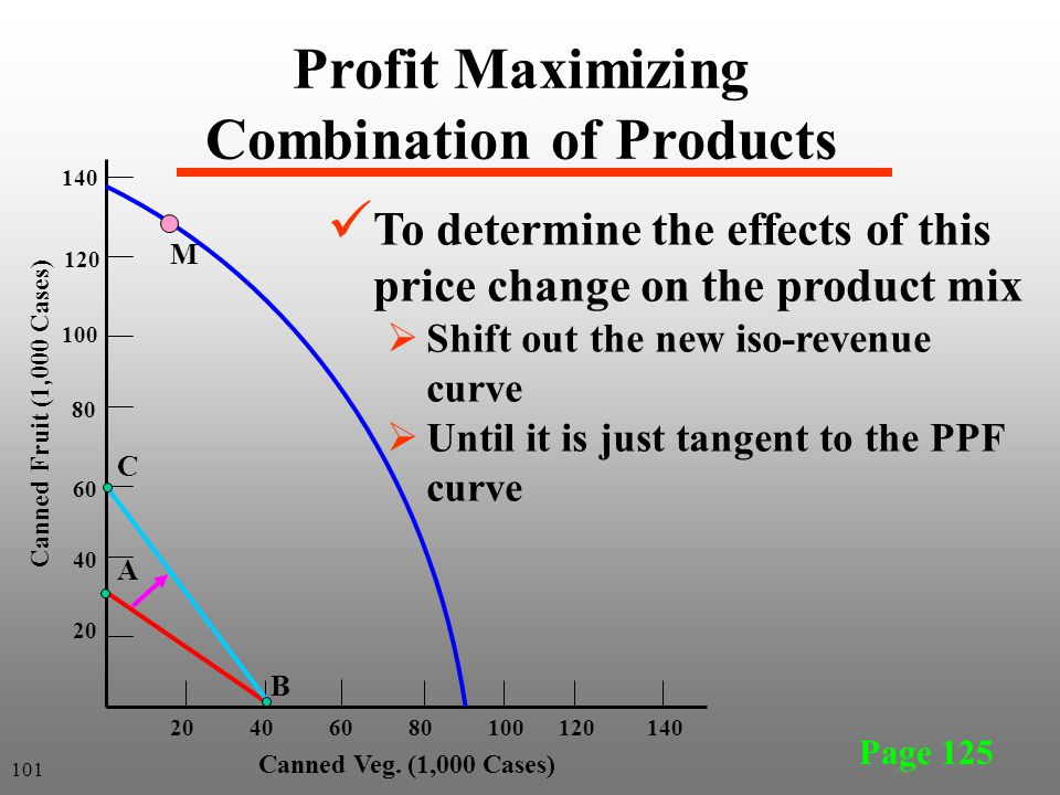 Page 125 Profit Maximizing Combination of Products 20 40 60 80 100 120 140 20406080100120140 Canned Veg. (1,000 Cases) Canned Fruit (1,000 Cases) A B
