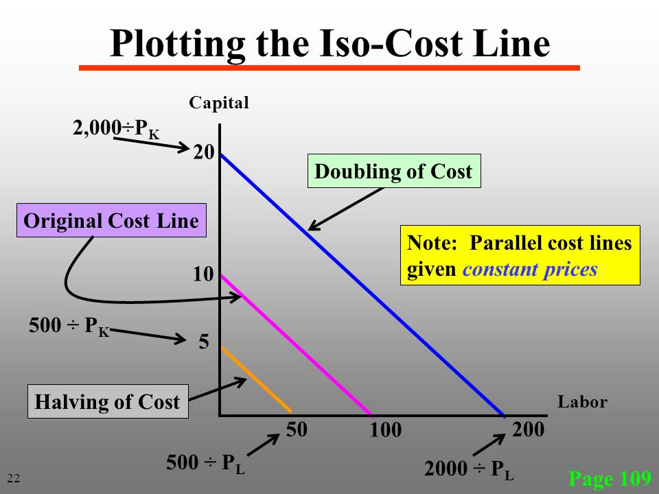 Plotting the Iso-Cost Line Page 109 Labor Capital 20 200 10 5 100 50 Doubling of Cost Note: Parallel cost lines given constant prices Original Cost Li