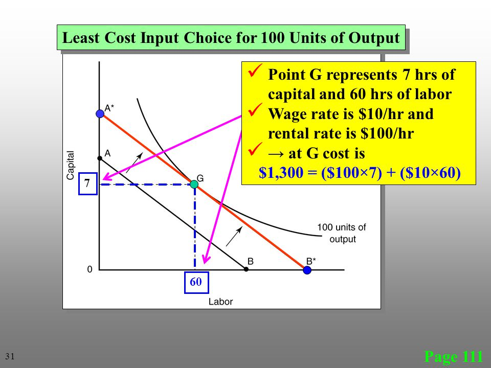 Page 111 Least Cost Input Choice for 100 Units of Output 7 60 Point G represents 7 hrs of capital and 60 hrs of labor Wage rate is $10/hr and rental r