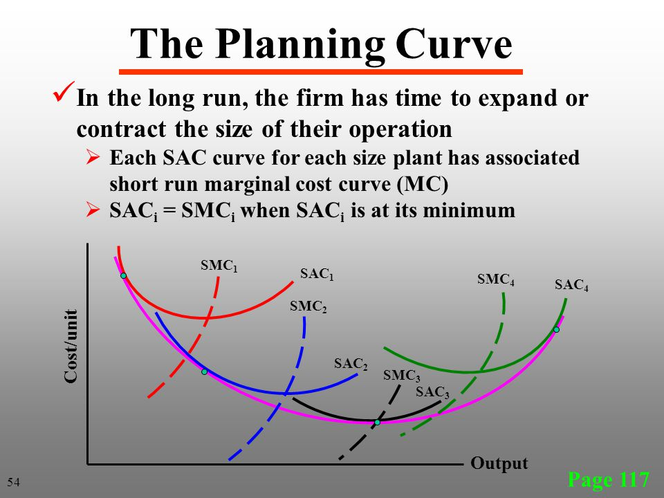 The Planning Curve Page 117 SAC 1 SAC 2 SAC 3 Cost/unit Output In the long run, the firm has time to expand or contract the size of their operation 