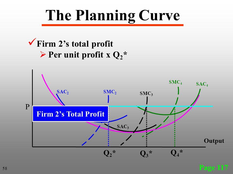 The Planning Curve Page 117 SAC 2 SAC 3 Output SAC 4 SMC 4 SMC 3 SMC 2 Firm 2's total profit  Per unit profit x Q 2 * P Q2*Q2* Q3*Q3* Q4*Q4* Firm 2's