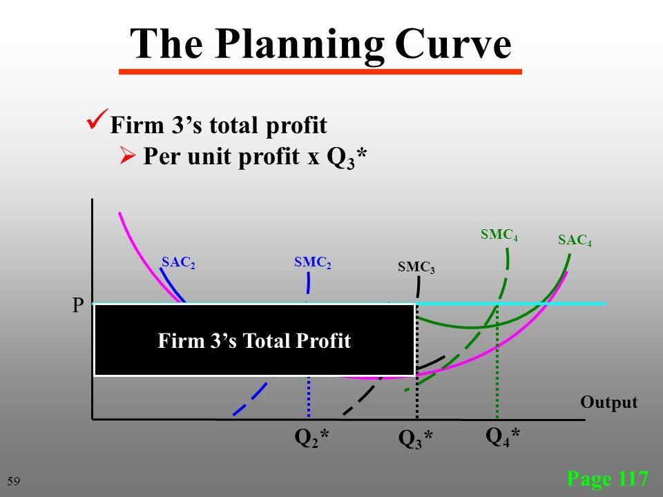 The Planning Curve Page 117 SAC 2 SAC 3 Output SAC 4 SMC 4 SMC 3 SMC 2 Firm 3's total profit  Per unit profit x Q 3 * P Q2*Q2* Q3*Q3* Q4*Q4* Firm 3's