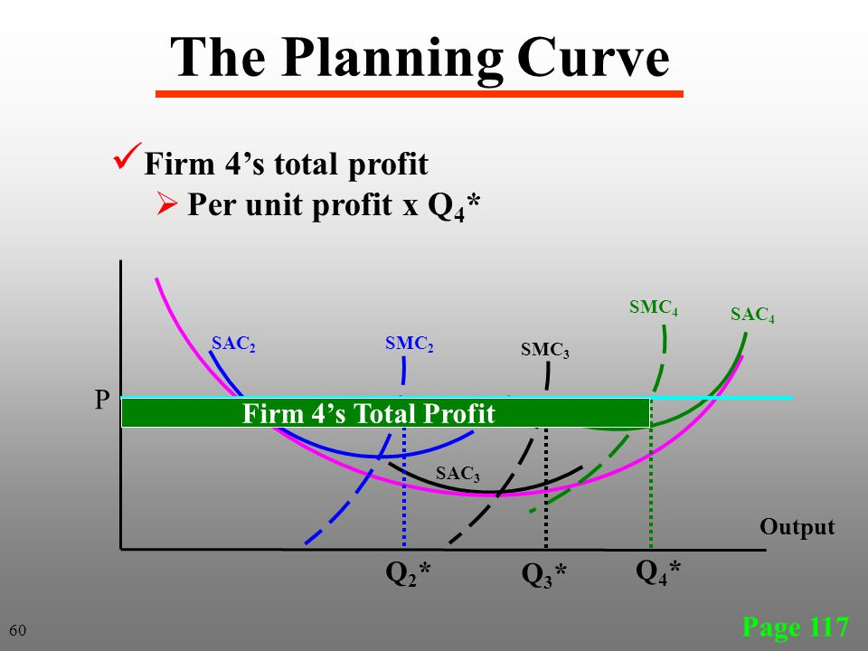 The Planning Curve Page 117 SAC 2 SAC 3 Output SAC 4 SMC 4 SMC 3 SMC 2 Firm 4's total profit  Per unit profit x Q 4 * P Q2*Q2* Q3*Q3* Q4*Q4* 60 Firm