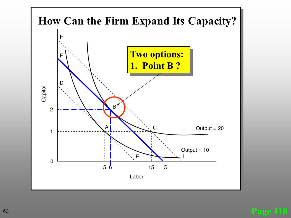 Page 118 Two options: 1. Point B ? Two options: 1. Point B ? How Can the Firm Expand Its Capacity? 63