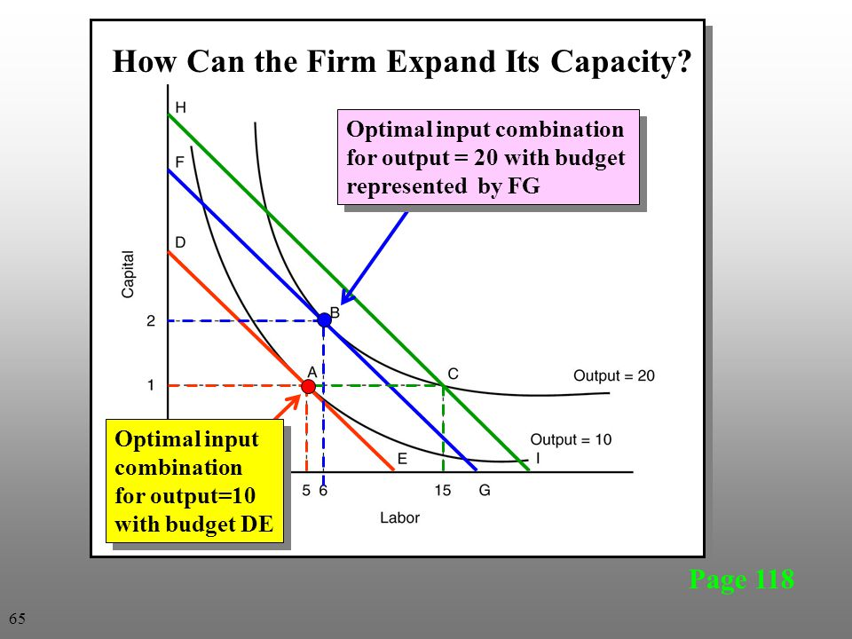 Page 118 Optimal input combination for output=10 with budget DE Optimal input combination for output=10 with budget DE Optimal input combination for o