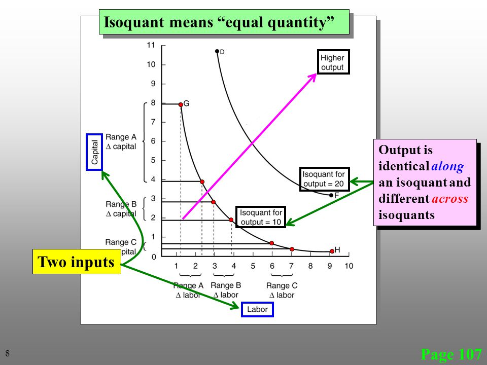 Economies of Size Constant returns to size  ↑(↓) in output is proportional to the ↑(↓) in input use  i.e., double input use → doubling output Decreasing returns to size  ↑ (↓)in output is less than proportional to the ↑(↓) in input use  i.e., double input use → less than double output Increasing returns to size  ↑ (↓)in output is more than proportional to the ↑(↓) in input use  i.e., double input use → more than double output Page 114 49