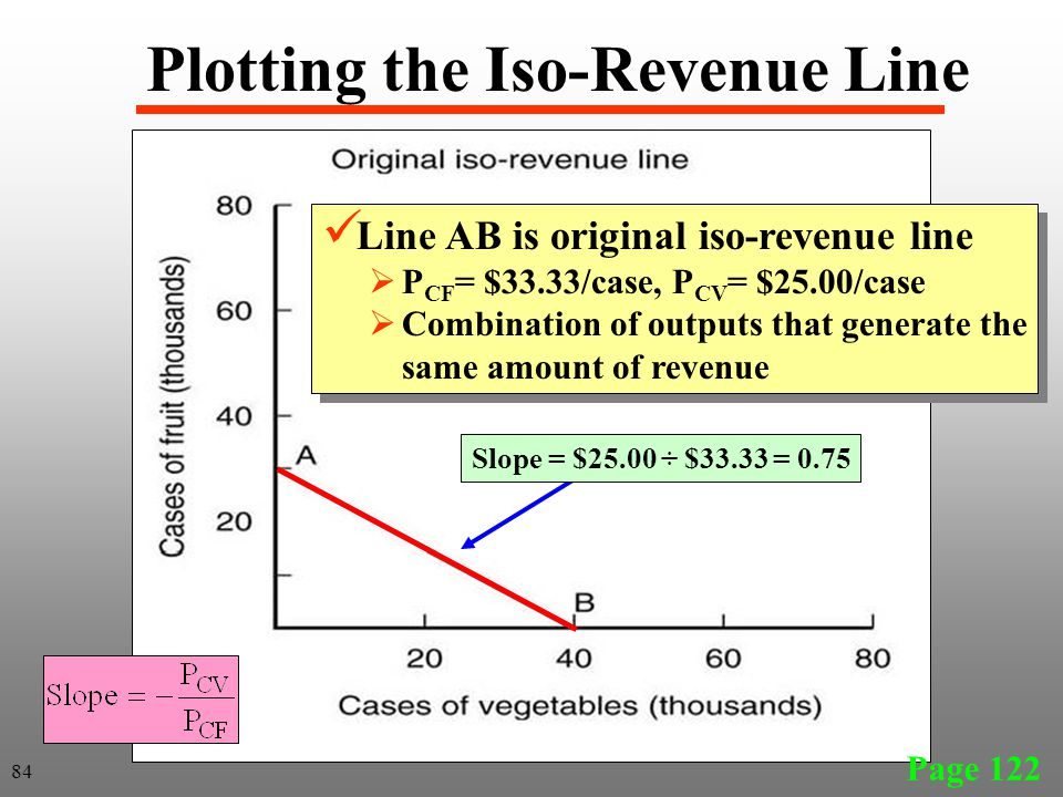 Plotting the Iso-Revenue Line Line AB is original iso-revenue line  P CF = $33.33/case, P CV = $25.00/case  Combination of outputs that generate the