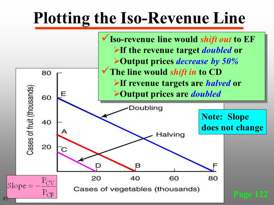 Page 122 Plotting the Iso-Revenue Line Iso-revenue line would shift out to EF  If the revenue target doubled or  Output prices decrease by 50% The l
