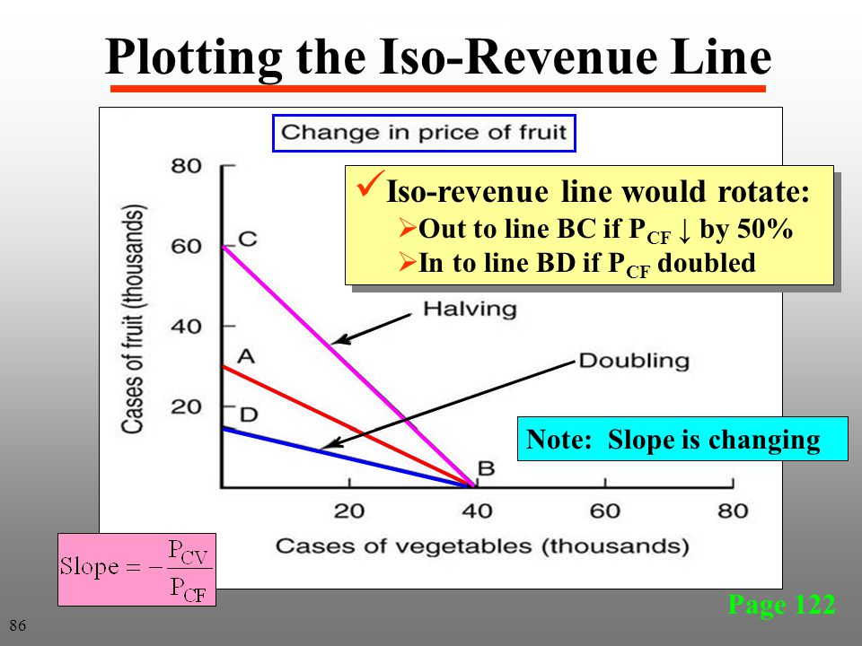 Page 122 Iso-revenue line would rotate:  Out to line BC if P CF ↓ by 50%  In to line BD if P CF doubled Iso-revenue line would rotate:  Out to line