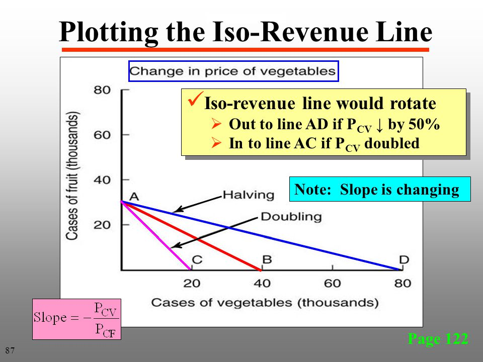 Page 122 Plotting the Iso-Revenue Line Iso-revenue line would rotate  Out to line AD if P CV ↓ by 50%  In to line AC if P CV doubled Iso-revenue lin