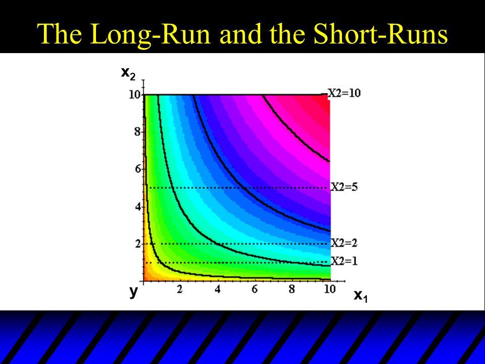 The Long-Run and the Short-Runs x2x2 x1x1 y