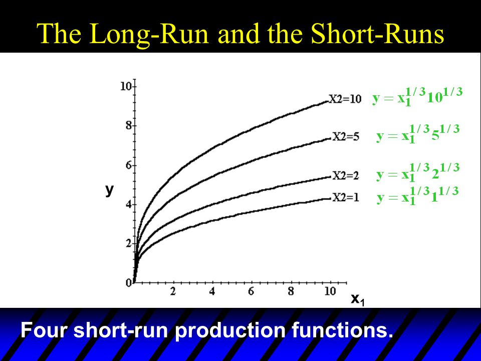 The Long-Run and the Short-Runs x1x1 y Four short-run production functions.
