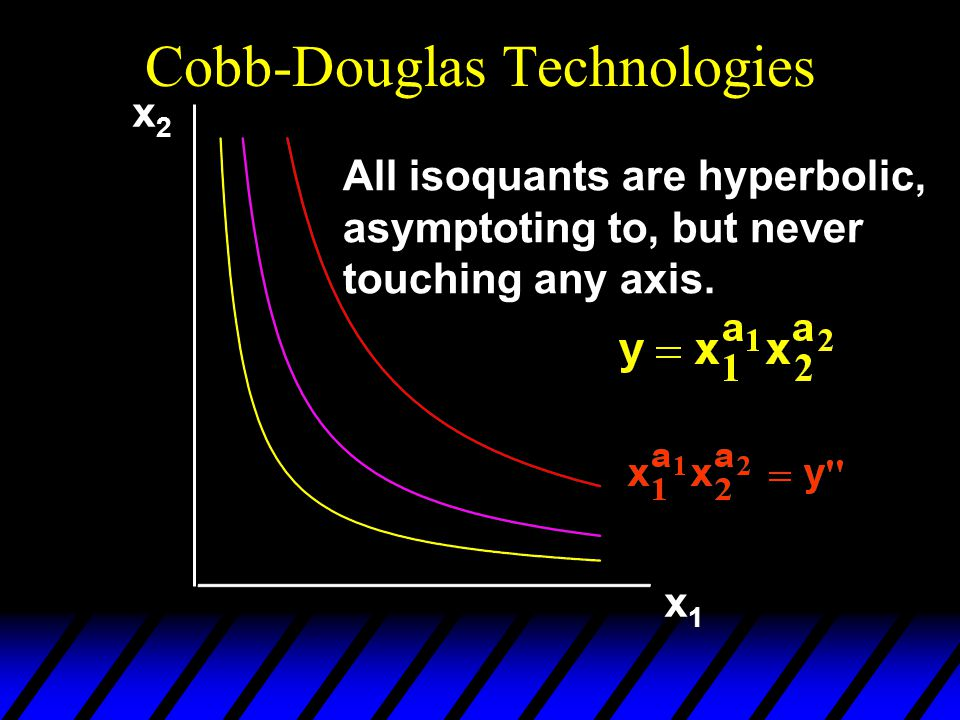 x2x2 x1x1 All isoquants are hyperbolic, asymptoting to, but never touching any axis.